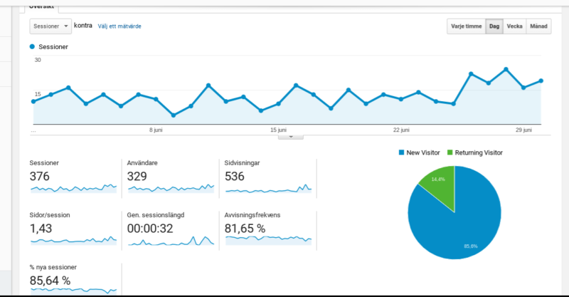 Trafik Google Analytics